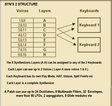 SynXStructure